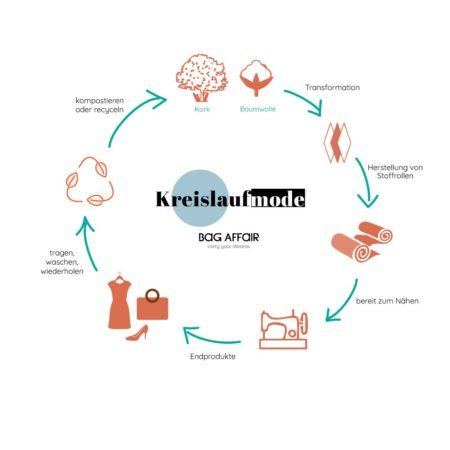Visuelle Erklärung der Kreislauf- Mode